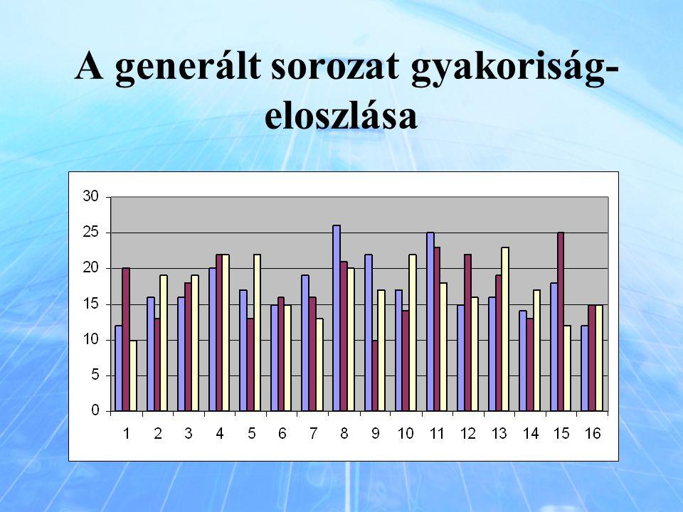 A generált sorozat gyakoriság- eloszlása