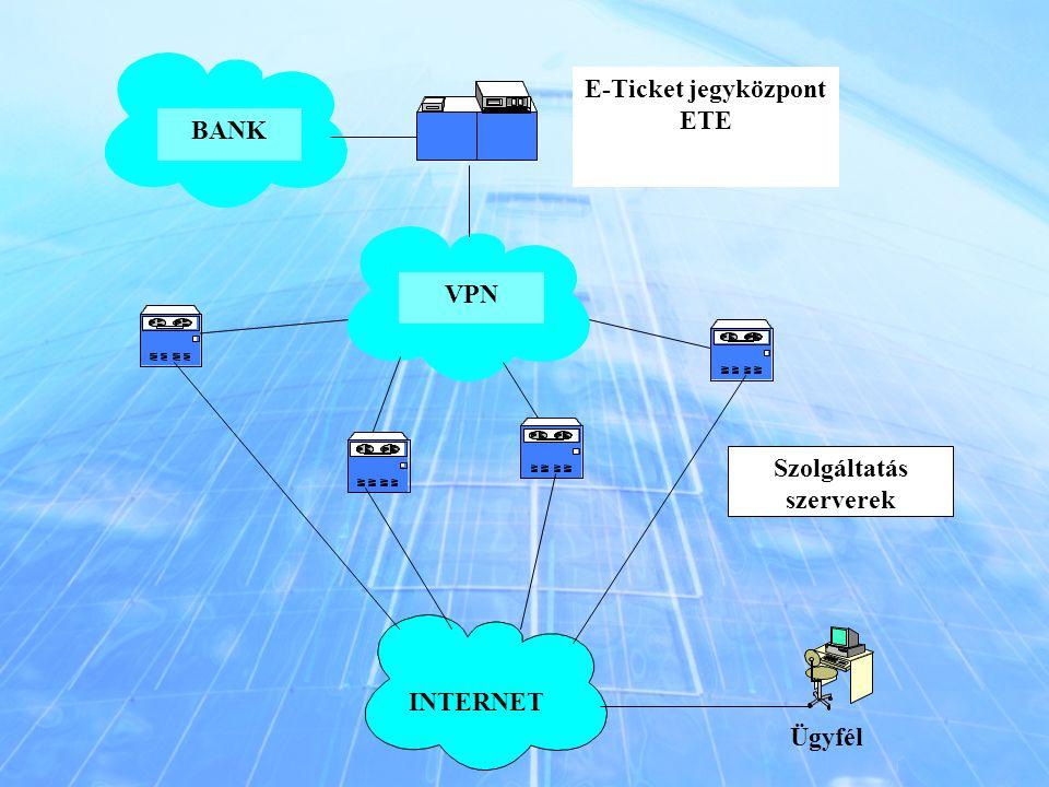 Ügyfél VPN E-Ticket jegyközpont ETE INTERNET BANK Szolgáltatás szerverek