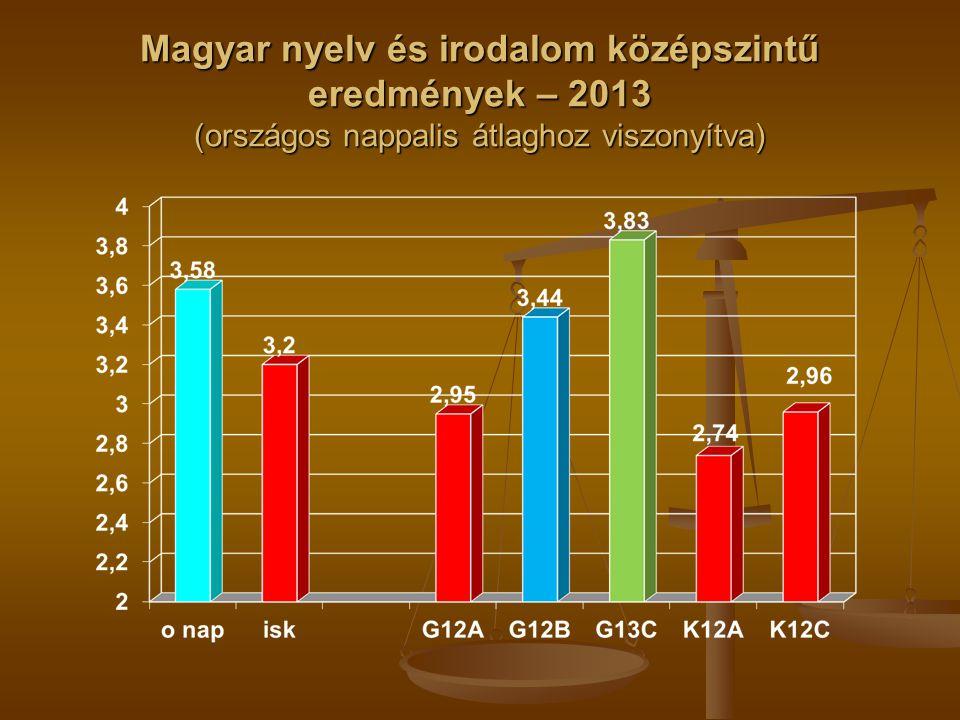 Magyar nyelv és irodalom középszintű eredmények – 2013 (országos nappalis átlaghoz viszonyítva)