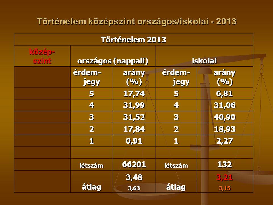 Történelem középszint országos/iskolai - 2013 Történelem 2013 közép-szint országos (nappali) iskolai érdem- jegy arány(%) arány(%) 517,7456,81 431,994