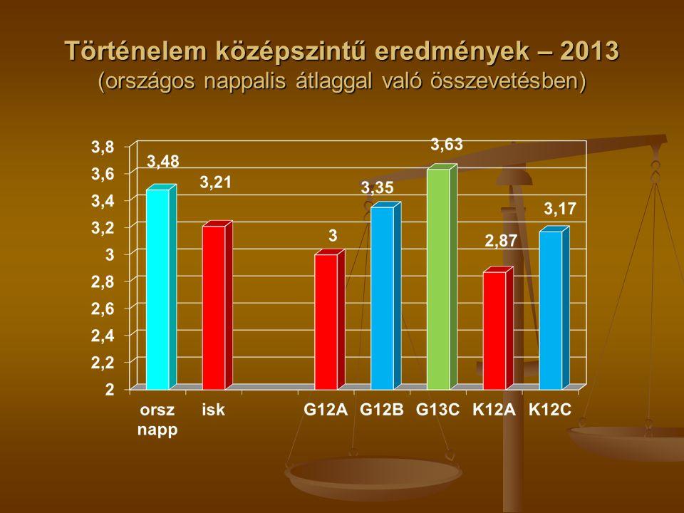 Történelem középszintű eredmények – 2013 (országos nappalis átlaggal való összevetésben)