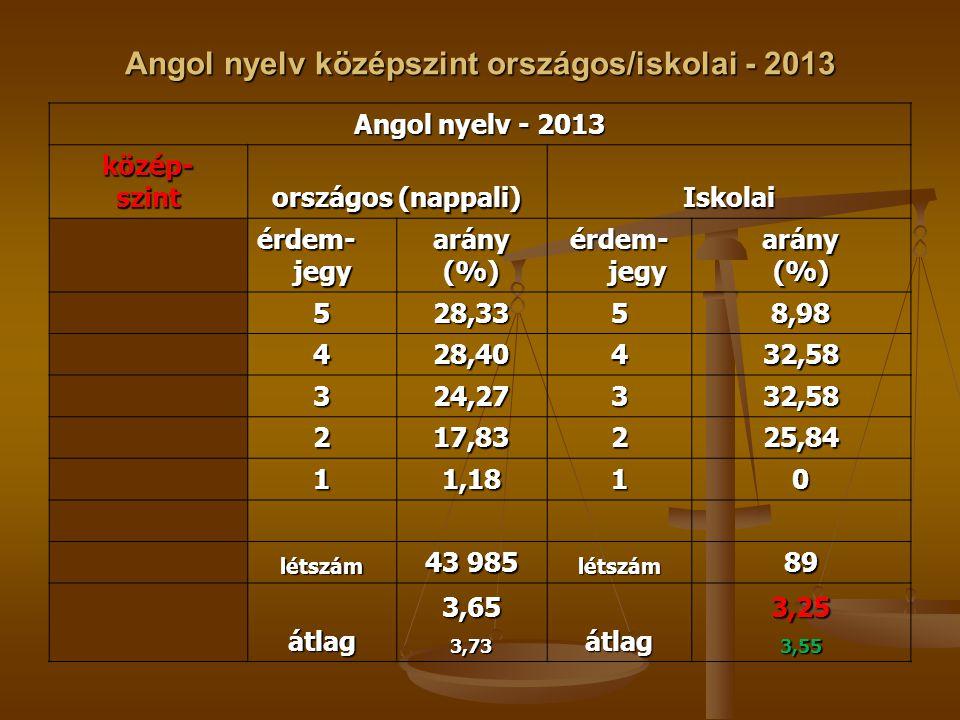 Angol nyelv középszint országos/iskolai - 2013 Angol nyelv - 2013 közép-szint országos (nappali) Iskolai érdem- jegy arány(%) arány(%) 528,3358,98 428