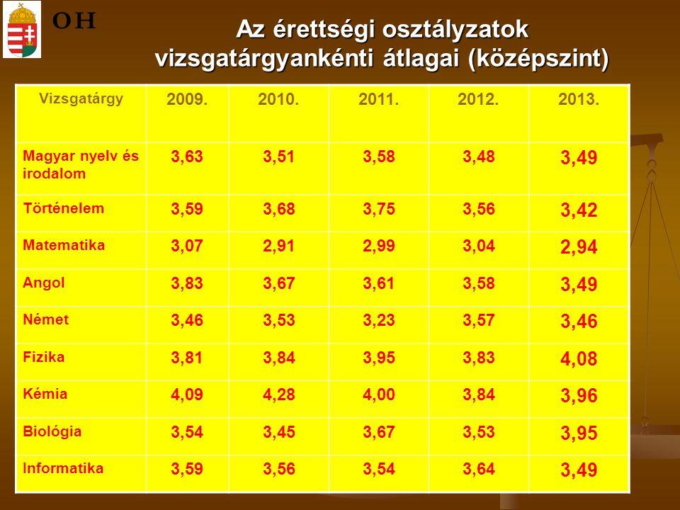 Az érettségi osztályzatok vizsgatárgyankénti átlagai (középszint) OH Vizsgatárgy 2009.2010.2011.2012.2013. Magyar nyelv és irodalom 3,633,513,58 3,48