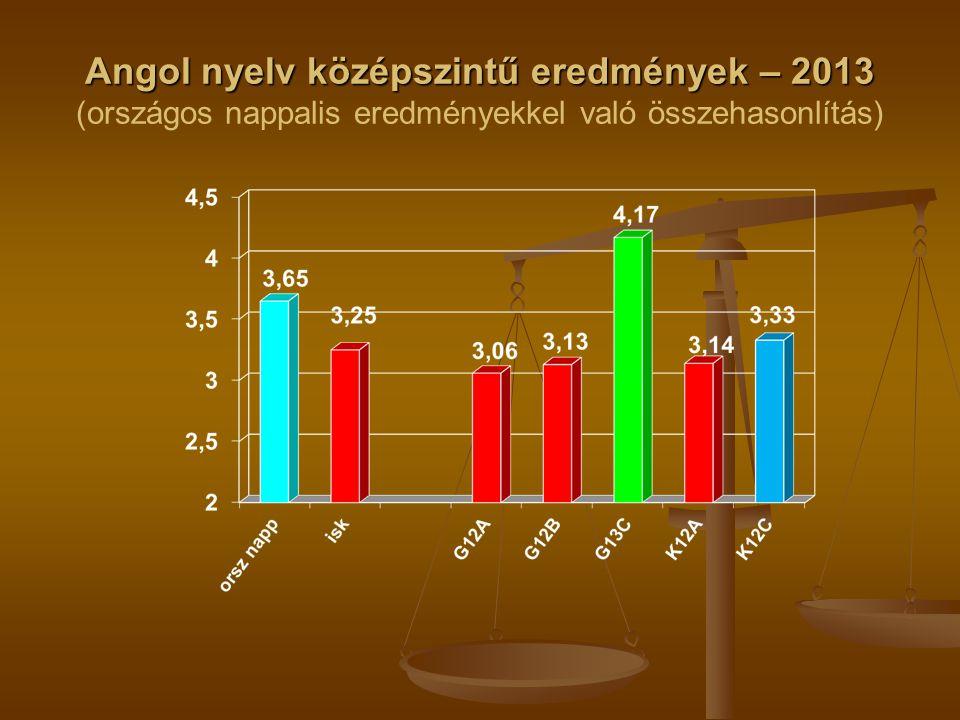 Angol nyelv középszintű eredmények – 2013 Angol nyelv középszintű eredmények – 2013 (országos nappalis eredményekkel való összehasonlítás)