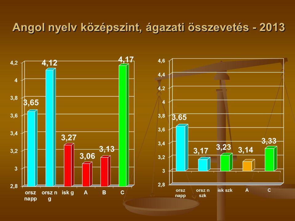 Angol nyelv középszint, ágazati összevetés - 2013
