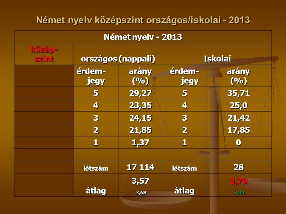 Német nyelv középszint országos/iskolai - 2013 Német nyelv - 2013 közép-szint országos (nappali) Iskolai érdem- jegy arány(%) arány(%) 529,27535,71 42