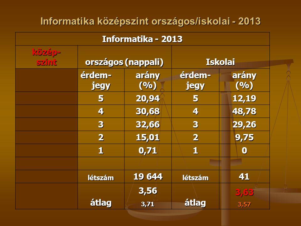 Informatika középszint országos/iskolai - 2013 Informatika - 2013 közép-szint országos (nappali) Iskolai érdem- jegy arány(%)érdem-jegyarány(%) 520,94512,19 430,68448,78 332,66329,26 215,0129,75 10,7110 létszám 19 644 létszám41 átlag3,563,71átlag3,633,57