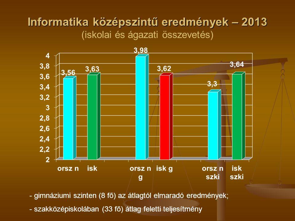 Informatika középszintű eredmények – 2013 Informatika középszintű eredmények – 2013 (iskolai és ágazati összevetés) - gimnáziumi szinten (8 fő) az átlagtól elmaradó eredmények; - szakközépiskolában (33 fő) átlag feletti teljesítmény