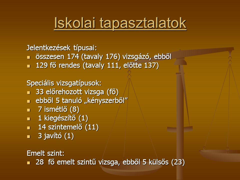 Német nyelv középszintű eredmények - gimnázium: 24; - szakközépiskola: 4 fő