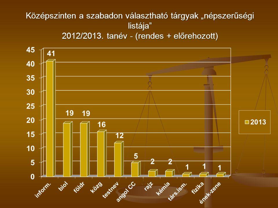 """Középszinten a szabadon választható tárgyak """"népszerűségi listája"""" 2012/2013. tanév - (rendes + előrehozott)"""