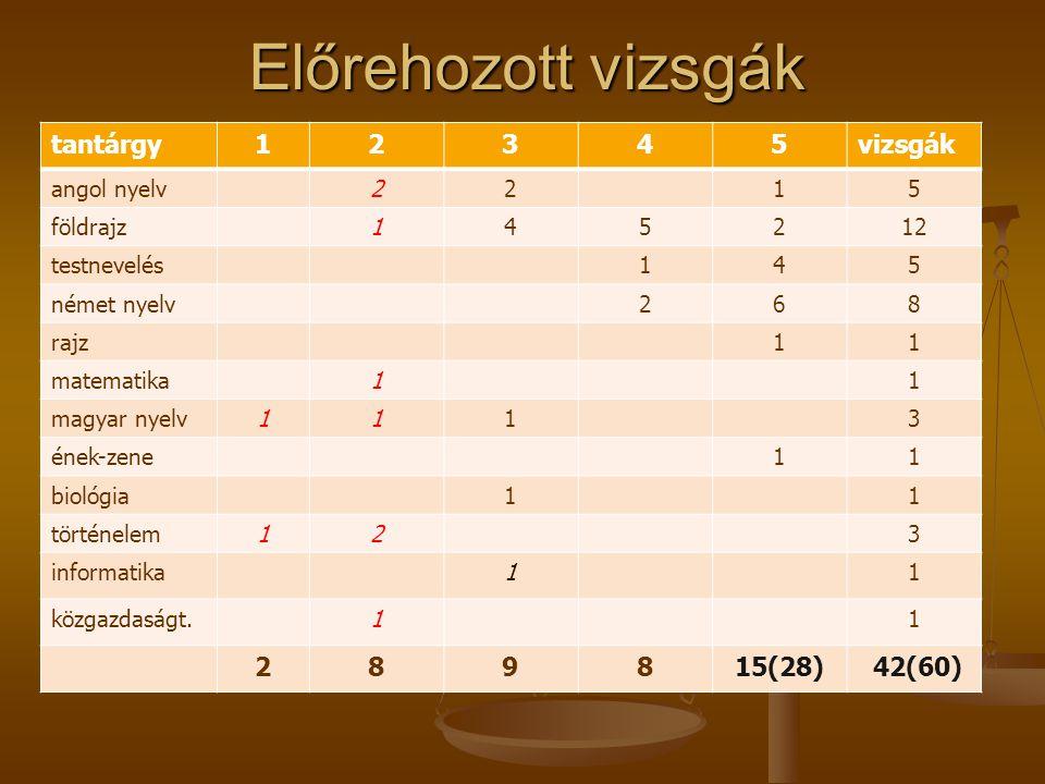 Előrehozott vizsgák tantárgy12345vizsgák angol nyelv2215 földrajz145212 testnevelés145 német nyelv268 rajz11 matematika11 magyar nyelv1113 ének-zene11