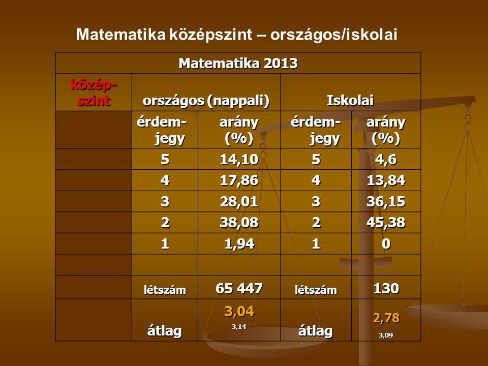Matematika 2013 közép-szint országos (nappali) Iskolai érdem- jegy arány(%) arány(%) 514,1054,6 417,86413,84 328,01336,15 238,08245,38 11,9410 létszám 65 447 létszám130 átlag3,043,14átlag2,783,09 Matematika középszint – országos/iskolai