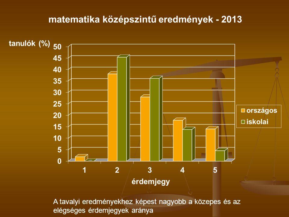 Matematika középszintű eredmények (országos nappalis átlaghoz viszonyítva)