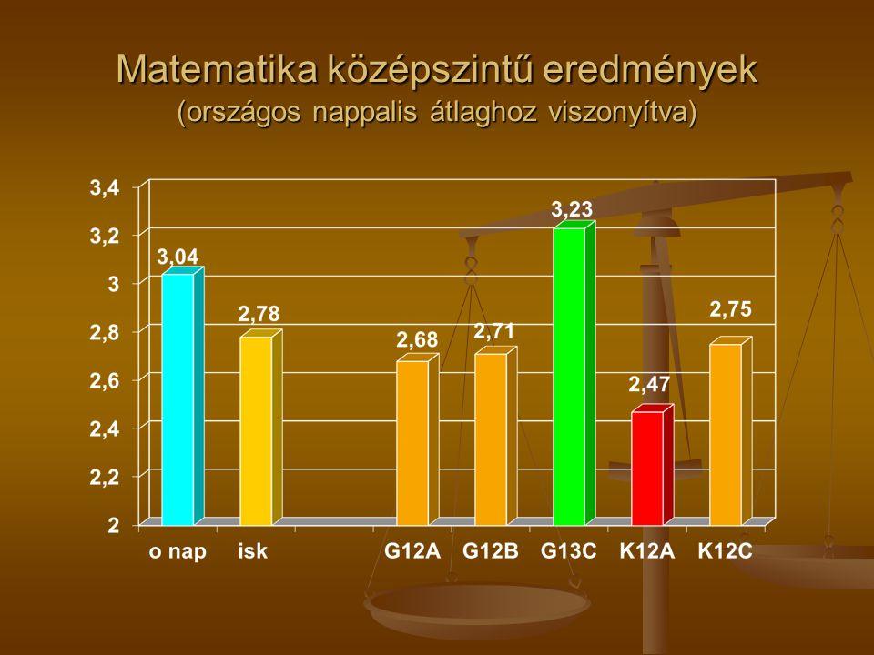 Matematika középszint, ágazati összevetés - 2013 GIMNÁZIUMSZAKKÖZÉPISKOLA