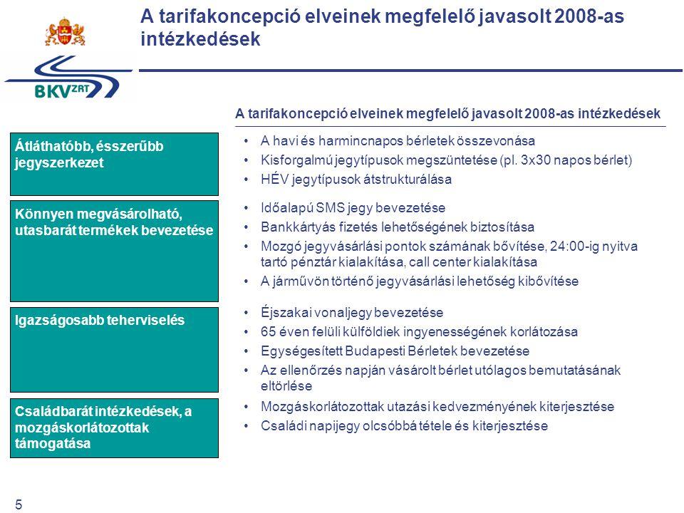 5 A tarifakoncepció elveinek megfelelő javasolt 2008-as intézkedések Átláthatóbb, ésszerűbb jegyszerkezet Könnyen megvásárolható, utasbarát termékek bevezetése Igazságosabb teherviselés Családbarát intézkedések, a mozgáskorlátozottak támogatása A tarifakoncepció elveinek megfelelő javasolt 2008-as intézkedések A havi és harmincnapos bérletek összevonása Kisforgalmú jegytípusok megszüntetése (pl.