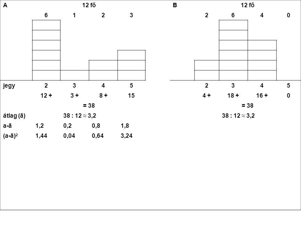 A 12 fő B 61232640 jegy23452345 12 +3 +8 +154 +18 +16 +0 = 38 átlag (ā)38 : 12 ≈ 3,2 a-ā1,20,20,81,8 (a-ā) 2 1,440,040,643,24