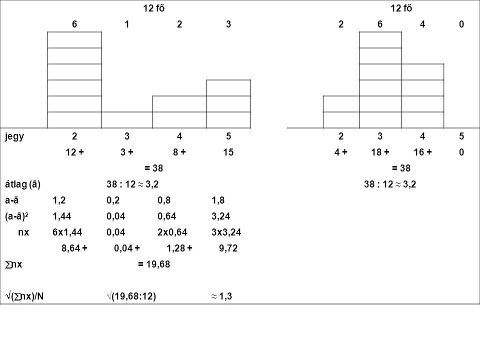 12 fő 61232640 jegy23452345 12 +3 +8 +154 +18 +16 +0 = 38 átlag (ā)38 : 12 ≈ 3,2 a-ā1,20,20,81,8 (a-ā) 2 1,440,040,643,24 nx6x1,440,042x0,643x3,24 8,6