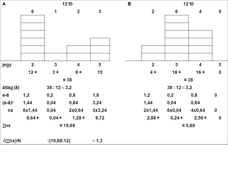 A 12 fő B 61232640 jegy23452345 12 +3 +8 +154 +18 +16 +0 = 38 átlag (ā)38 : 12 ≈ 3,2 a-ā1,20,20,81,81,20,20,80 (a-ā) 2 1,440,040,643,241,440,040,64 nx