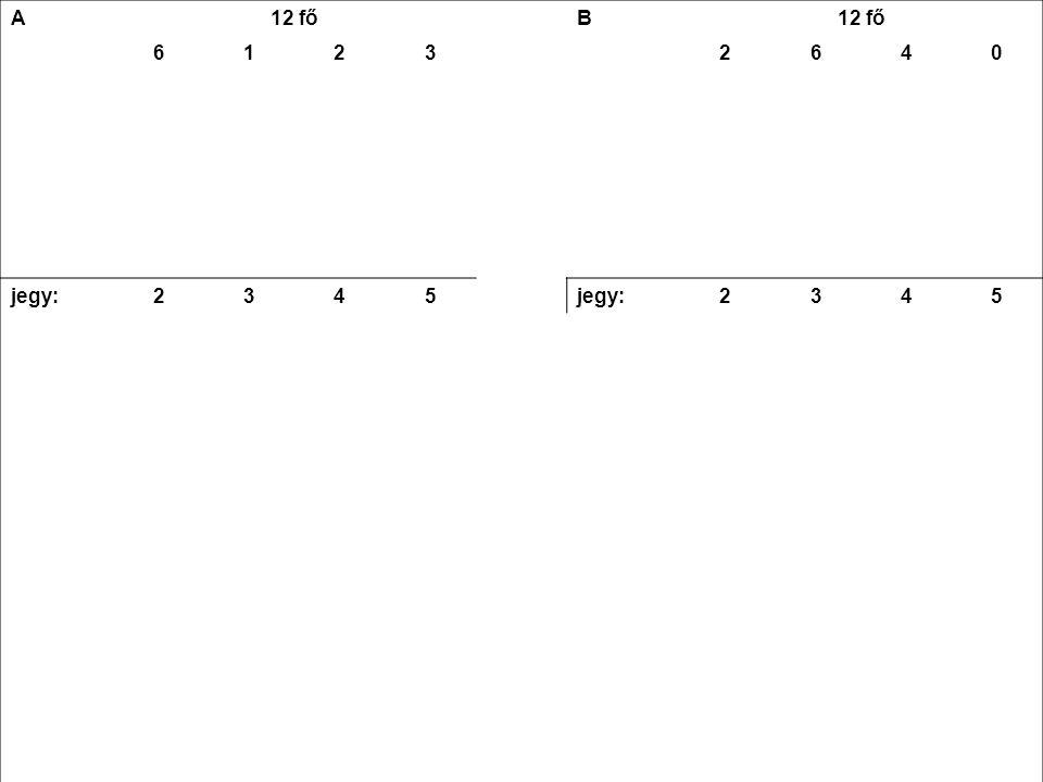 A 12 fő B 61232640 jegy23452345 12 +3 +8 +154 +18 +16 +0 = 38 átlag (ā)38 : 12 ≈ 3,2 a-ā1,20,20,81,81,20,20,80 (a-ā) 2 1,440,040,643,241,440,040,64 nx6x1,440,042x0,643x3,242x1,446x0,044x0,640 8,64 +0,04 +1,28 +9,722,88 +0,24 +2,56 +0  nx = 19,68= 5,68  (  nx)/N √ (19,68:12) ≈ 1,3