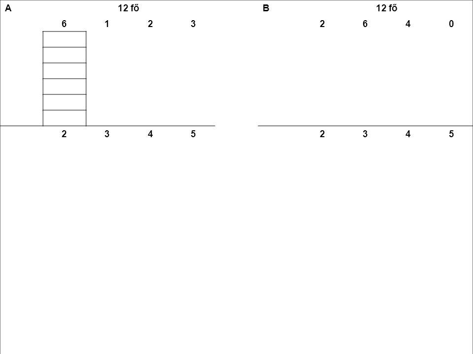 A 12 fő B 61232640 jegy23452345 12 +3 +8 +154 +18 +16 +0 = 38 átlag (ā)38 : 12 ≈ 3,2 a-ā1,20,20,81,81,20,20,80 (a-ā) 2 1,440,040,643,241,440,040,64 nx6x1,440,042x0,643x3,242x1,446x0,044x0,640 8,64 +0,04 +1,28 +9,722,88 +0,24 +2,56 +0  nx = 19,68= 5,68  (  nx)/N √ (19,68:12) ≈ 1,3 √ (5,68:12)