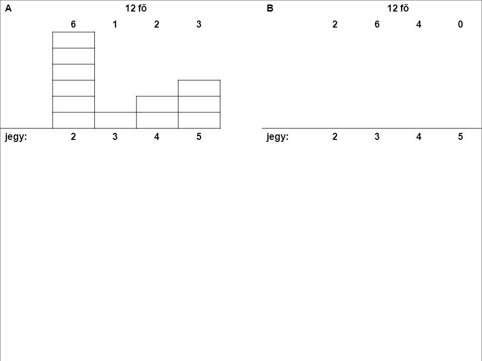 A 12 fő B 61232640 jegy23452345 12 +3 +8 +154 +18 +16 +0 = 38 átlag (ā)38 : 12 ≈ 3,2 a-ā1,20,20,81,81,20,20,80 (a-ā) 2 1,440,040,643,241,440,040,64 nx6x1,440,042x0,643x3,242x1,446x0,044x0,640 8,64 +0,04 +1,28 +9,722,88 +0,24 +2,56 +0  nx = 19,68= 5,68  (  nx)/N √ (19,68:12) ≈ 1,3 √ (5,68:12) ≈ 0,7