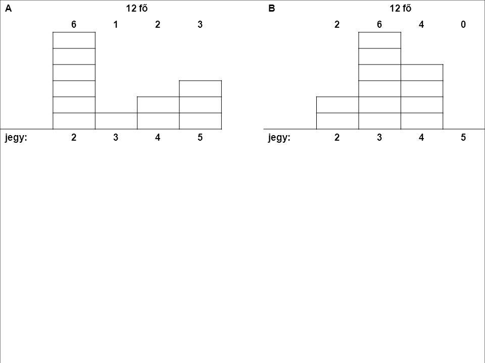 A SZÓRÁS Eredmény: A két osztály átlageredménye azonos (3,2) de az egyikben nagy különbségek vannak a tanulók között (s  1,3), míg a másikban közel állnak egymáshoz (s  0,7).