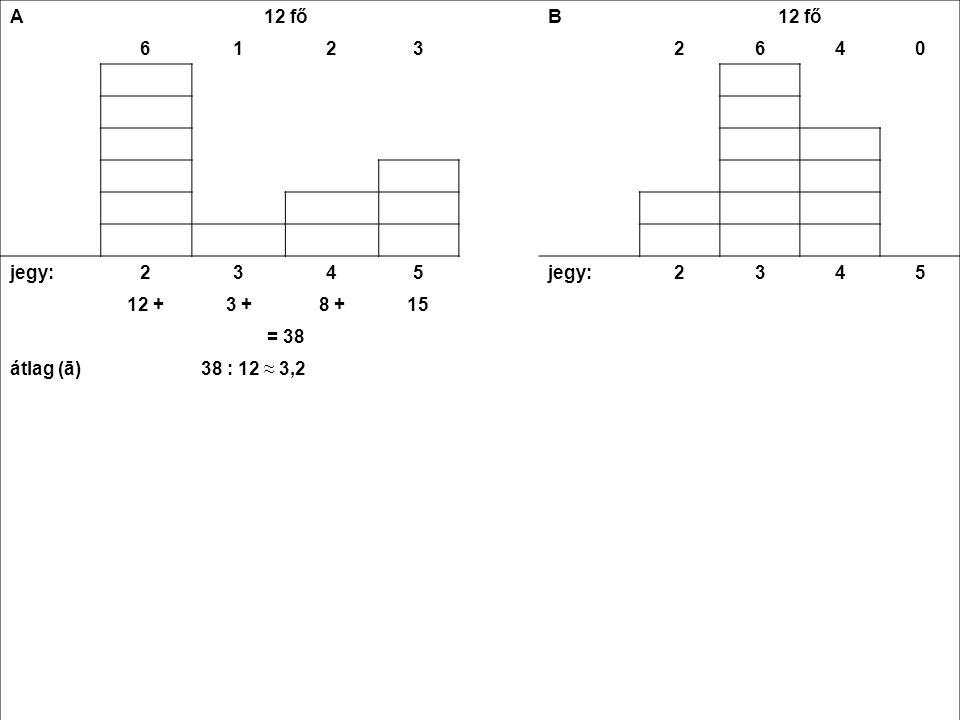 A 12 fő B 61232640 jegy:2345 2345 12 +3 +8 +15 = 38 átlag (ā)38 : 12 ≈ 3,2