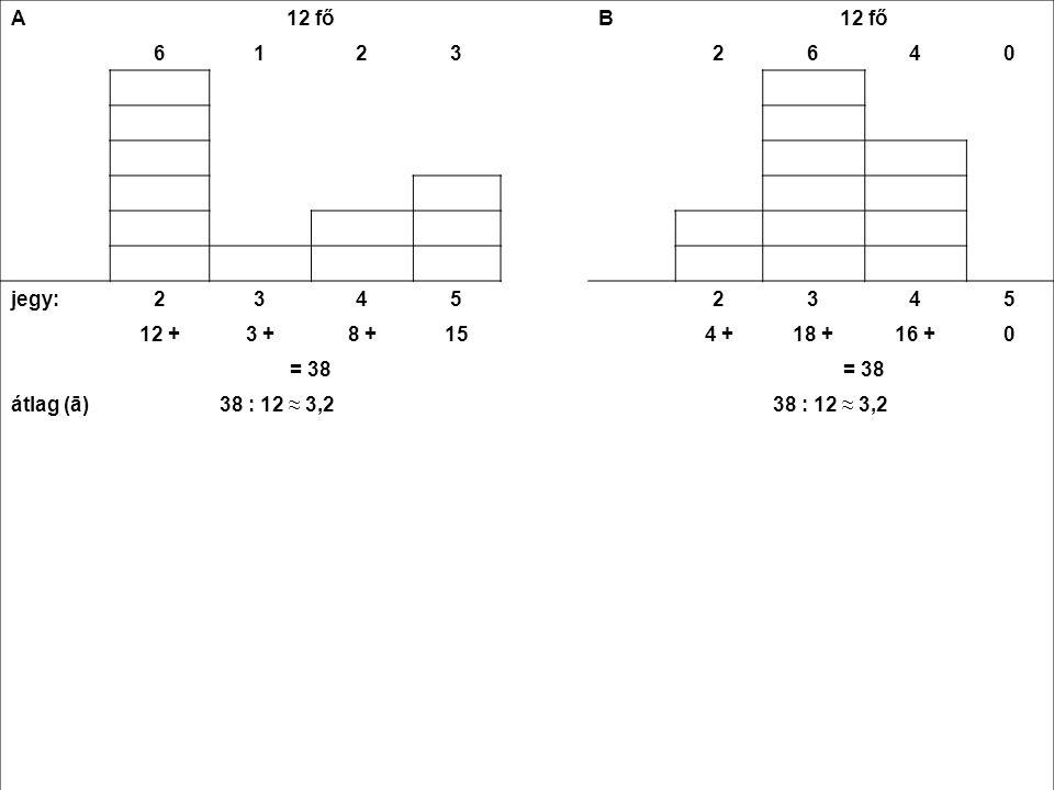 A 12 fő 61232640 jegy23452345 12 +3 +8 +154 +18 +16 +0 = 38 átlag (ā)38 : 12 ≈ 3,2 a-ā1,20,20,81,8