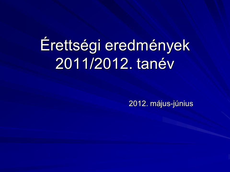 Érettségi eredmények 2011/2012. tanév 2012. május-június