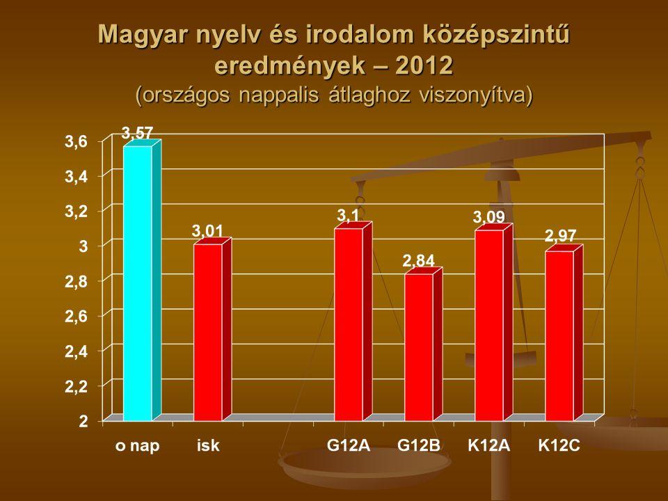 Magyar nyelv és irodalom középszintű eredmények – 2012 (országos nappalis átlaghoz viszonyítva)