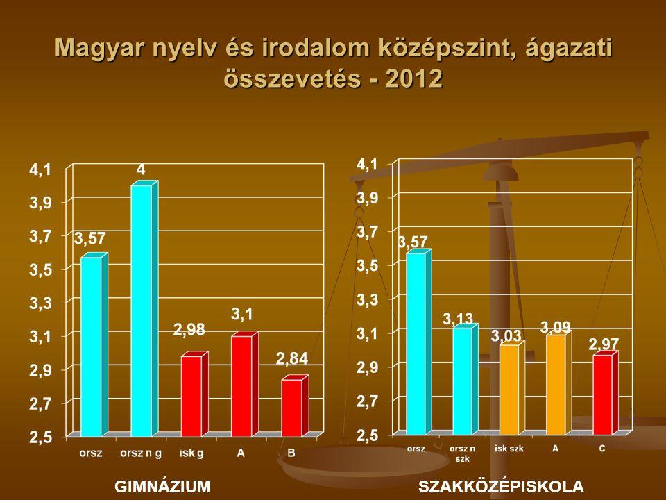 Magyar nyelv és irodalom középszint, ágazati összevetés - 2012 GIMNÁZIUMSZAKKÖZÉPISKOLA