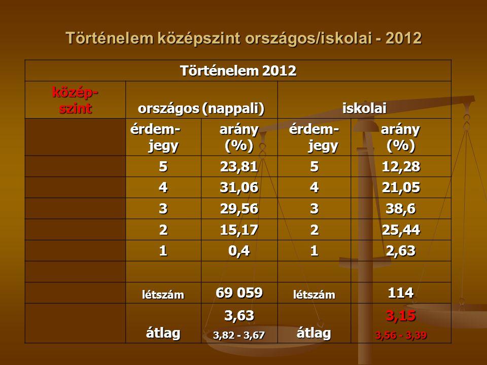 Történelem középszint országos/iskolai - 2012 Történelem 2012 közép-szint országos (nappali) iskolai érdem- jegy arány(%) arány(%) 523,81512,28 431,06421,05 329,56338,6 215,17225,44 10,412,63 létszám 69 059 létszám114 átlag3,63 3,82 - 3,67 átlag3,15 3,56 - 3,39