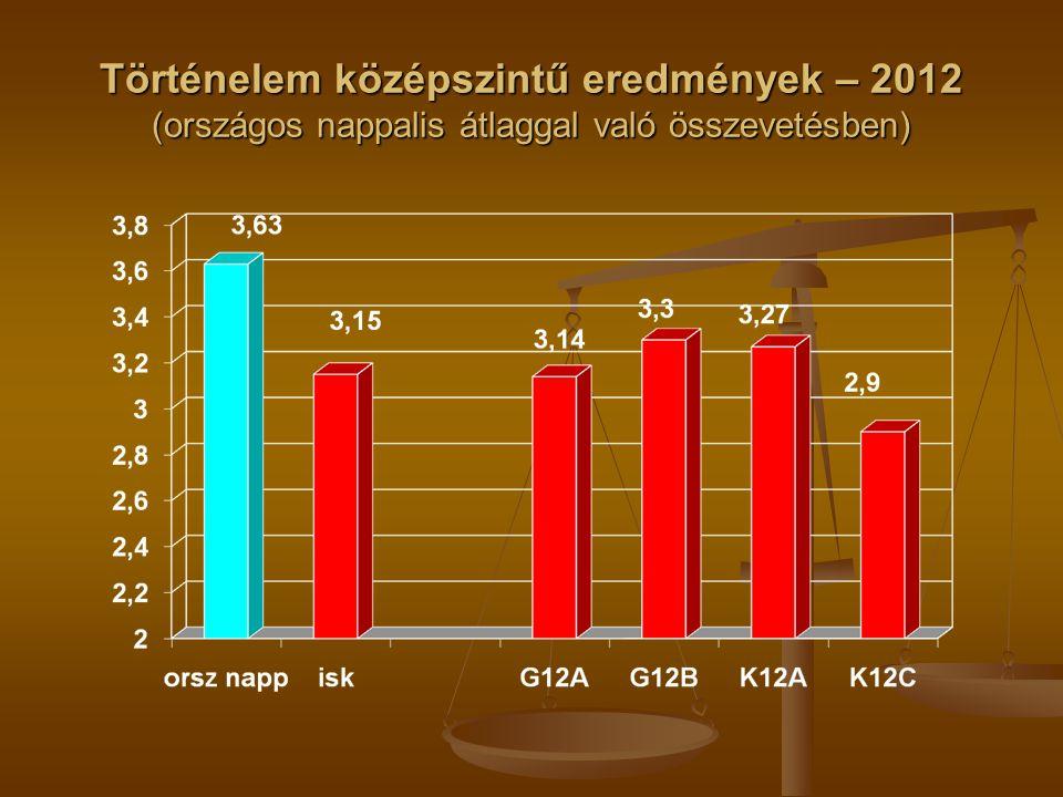 Történelem középszintű eredmények – 2012 (országos nappalis átlaggal való összevetésben)