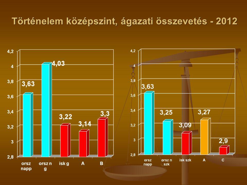 Történelem középszint, ágazati összevetés - 2012