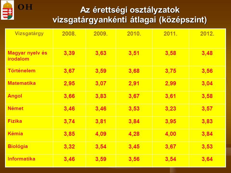 Az érettségi osztályzatok vizsgatárgyankénti átlagai (középszint) OH Vizsgatárgy 2008.2009.2010.2011.2012.