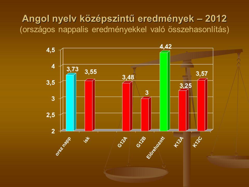 Angol nyelv középszintű eredmények – 2012 Angol nyelv középszintű eredmények – 2012 (országos nappalis eredményekkel való összehasonlítás)