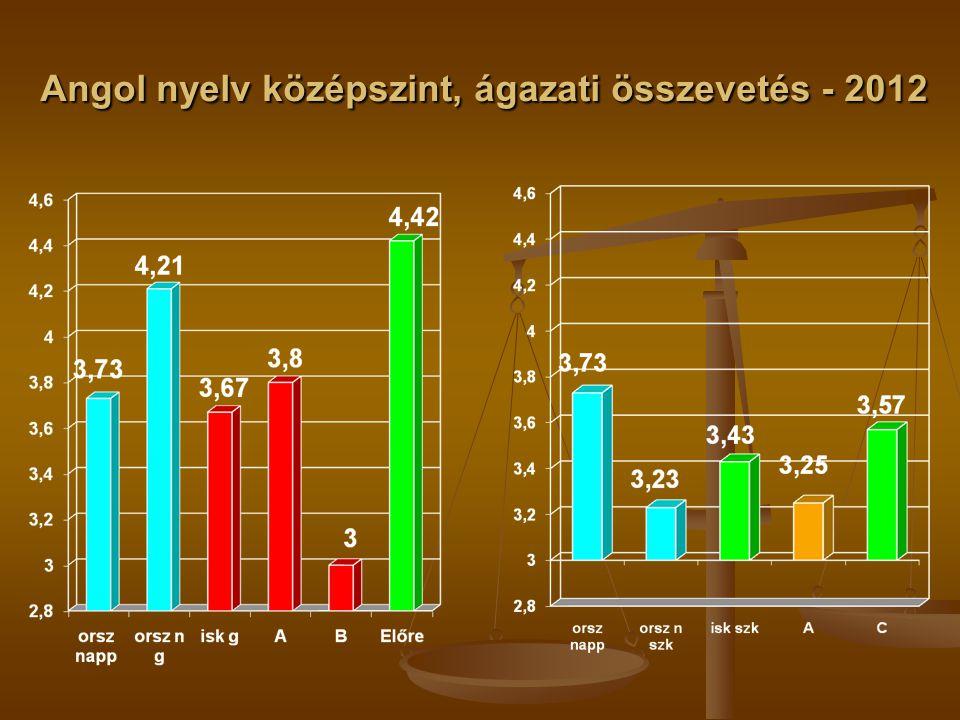 Angol nyelv középszint, ágazati összevetés - 2012