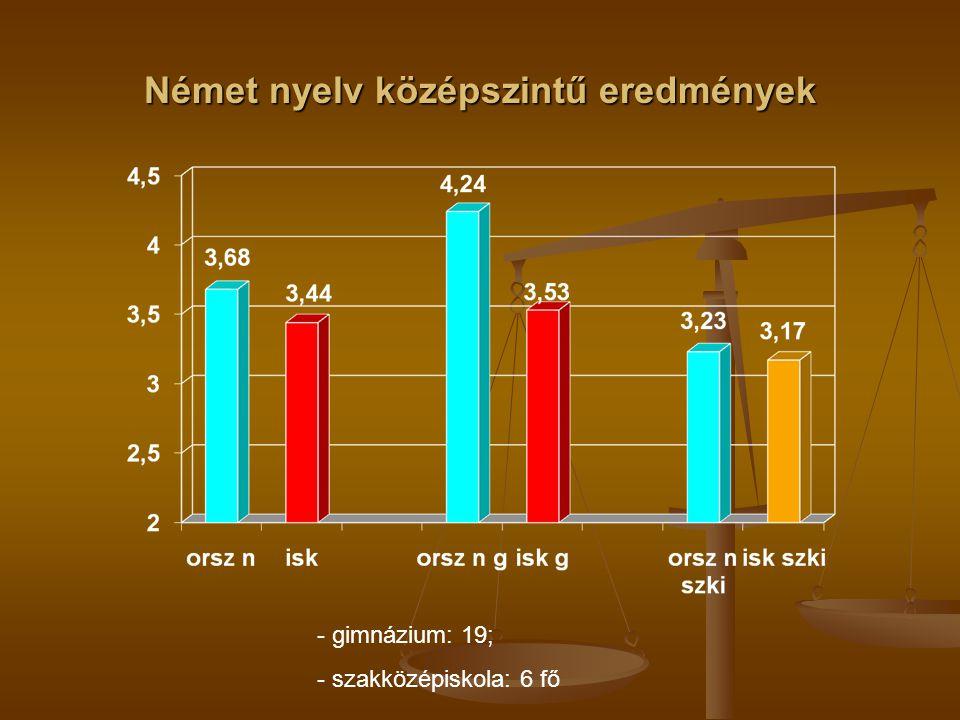 Német nyelv középszintű eredmények - gimnázium: 19; - szakközépiskola: 6 fő