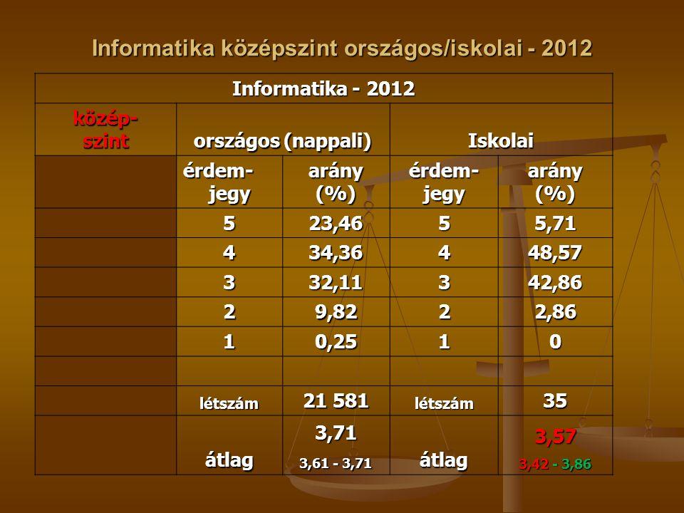 Informatika középszint országos/iskolai - 2012 Informatika - 2012 közép-szint országos (nappali) Iskolai érdem- jegy arány(%)érdem-jegyarány(%) 523,4655,71 434,36448,57 332,11342,86 29,8222,86 10,2510 létszám 21 581 létszám35 átlag3,71 3,61 - 3,71 átlag3,57 3,42 - 3,86