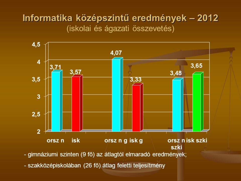 Informatika középszintű eredmények – 2012 Informatika középszintű eredmények – 2012 (iskolai és ágazati összevetés) - gimnáziumi szinten (9 fő) az átlagtól elmaradó eredmények; - szakközépiskolában (26 fő) átlag feletti teljesítmény