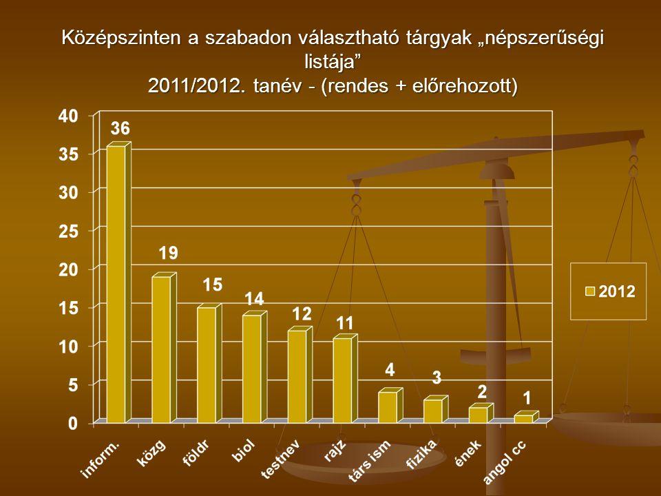 """Középszinten a szabadon választható tárgyak """"népszerűségi listája 2011/2012."""