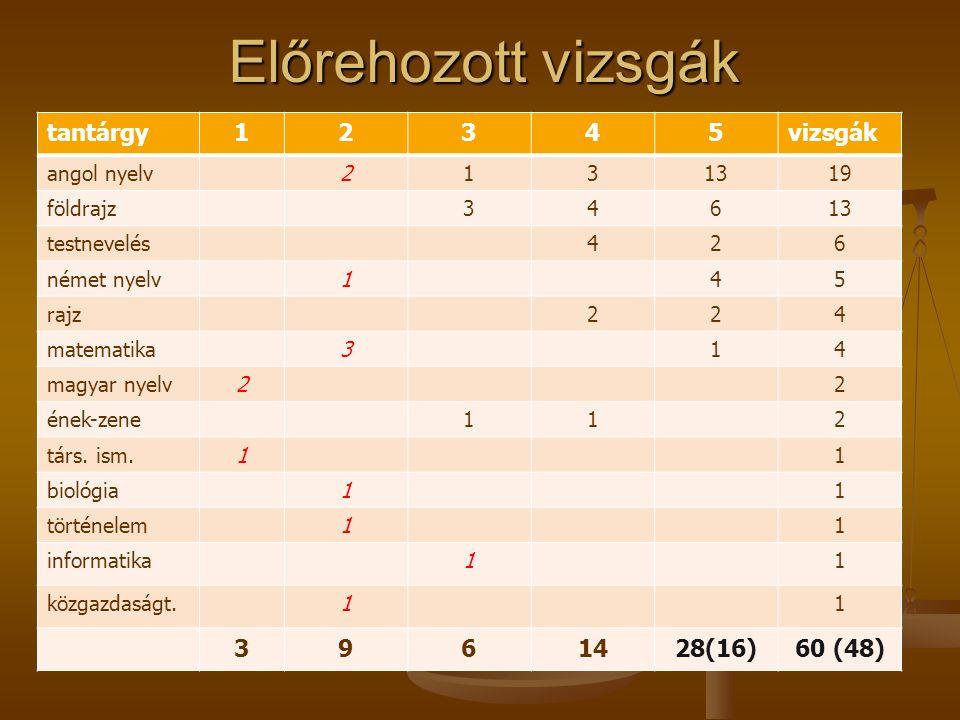Előrehozott vizsgák tantárgy12345vizsgák angol nyelv2131319 földrajz34613 testnevelés426 német nyelv145 rajz224 matematika314 magyar nyelv22 ének-zene112 társ.