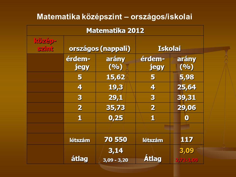 Matematika 2012 közép-szint országos (nappali) Iskolai érdem- jegy arány(%) arány(%) 515,6255,98 419,3425,64 329,1339,31 235,73229,06 10,2510 létszám 70 550 létszám117 átlag3,14 3,09 - 3,20 Átlag3,092,72-3,09 Matematika középszint – országos/iskolai