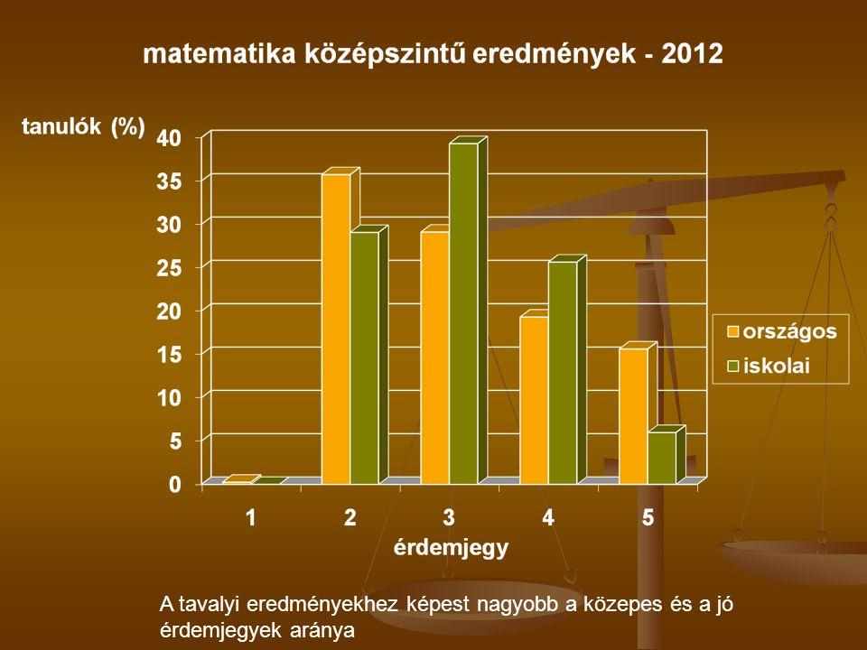 A tavalyi eredményekhez képest nagyobb a közepes és a jó érdemjegyek aránya