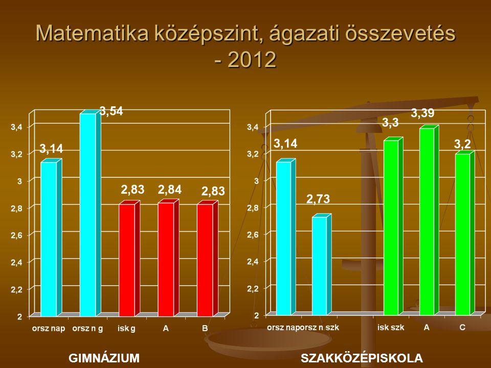 Matematika középszint, ágazati összevetés - 2012 GIMNÁZIUMSZAKKÖZÉPISKOLA