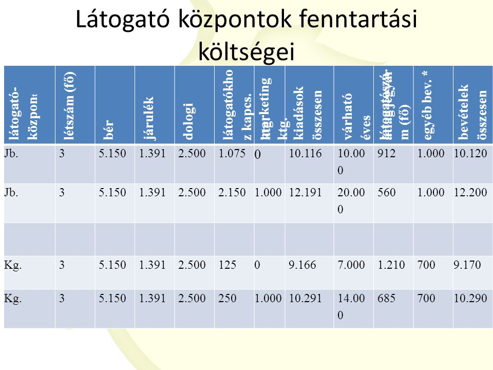 Látogató központok fenntartási költségei látogató- közpon t létszám (fő) bér járulék dologi látogatókho z kapcs.ktg.
