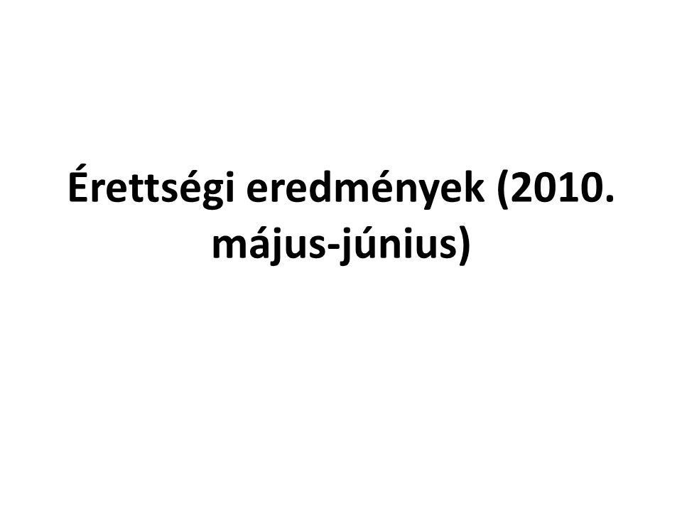 Érettségi eredmények (2010. május-június)
