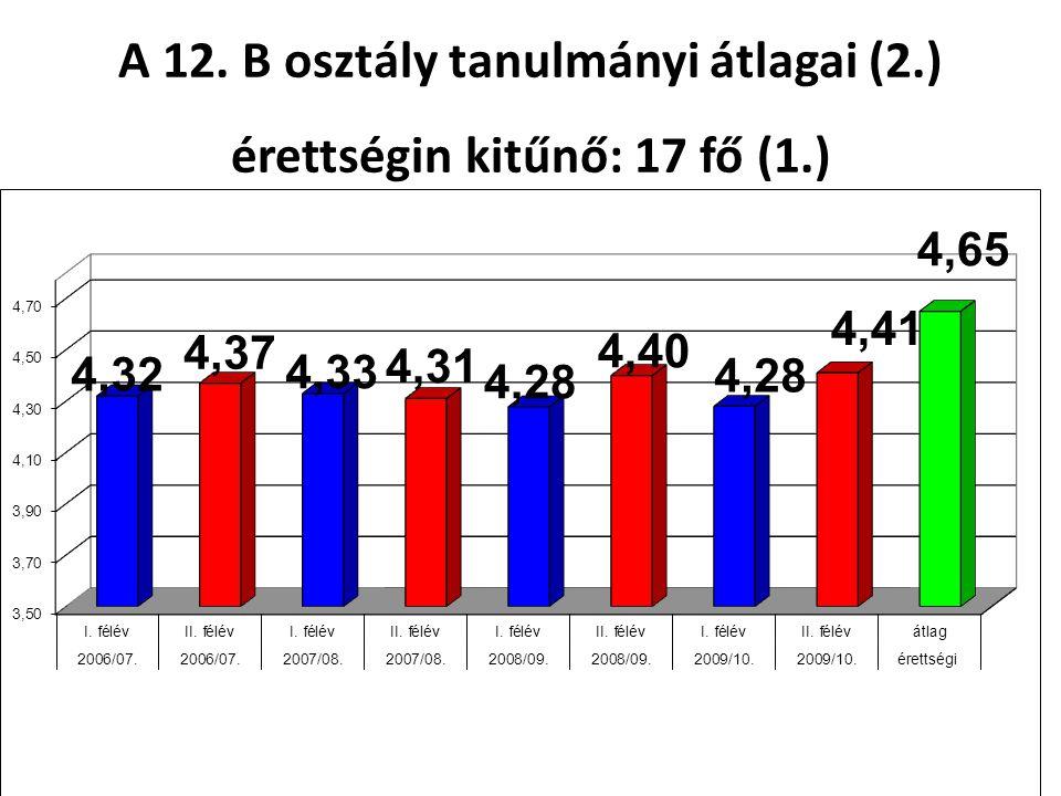 A 12. B osztály tanulmányi átlagai (2.) érettségin kitűnő: 17 fő (1.)