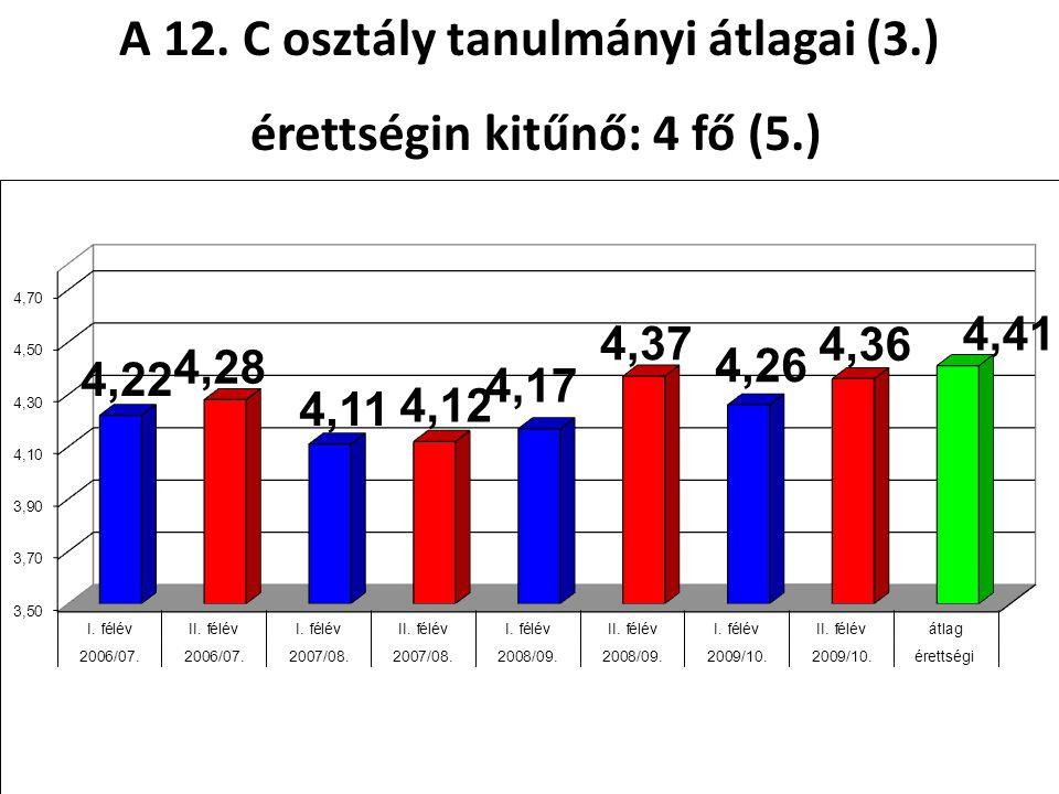 A 12. C osztály tanulmányi átlagai (3.) érettségin kitűnő: 4 fő (5.) érettségin kitűnő: 4 fő (5.)
