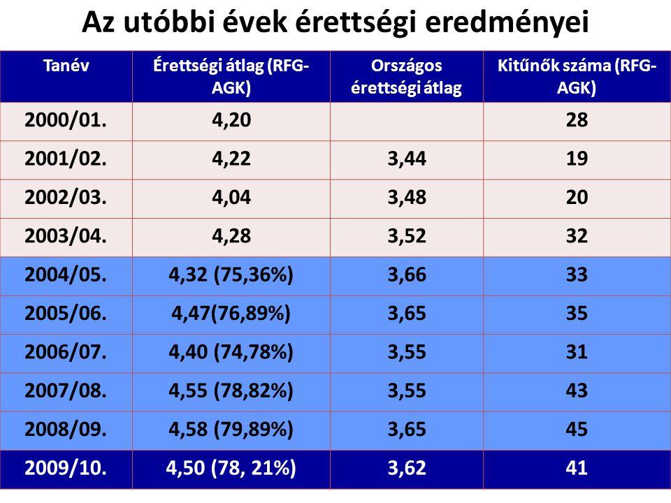 Az utóbbi évek érettségi eredményei TanévÉrettségi átlag (RFG- AGK) Országos érettségi átlag Kitűnők száma (RFG- AGK) 2000/01.4,2028 2001/02.4,223,4419 2002/03.4,043,4820 2003/04.4,283,5232 2004/05.4,32 (75,36%)3,6633 2005/06.4,47(76,89%)3,6535 2006/07.4,40 (74,78%)3,5531 2007/08.4,55 (78,82%)3,5543 2008/09.4,58 (79,89%)3,6545 2009/10.4,50 (78, 21%)3,6241